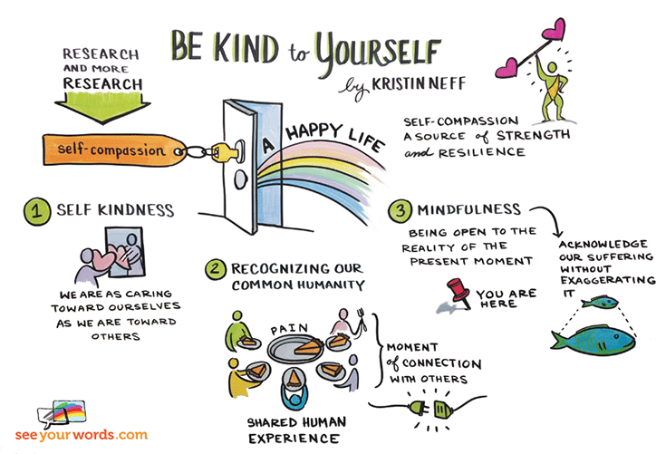 Element of self compassion by Kristin Neff. Self kindness, recognising our common humanity, mindfulness.